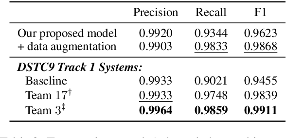 Figure 3 for Can I Be of Further Assistance? Using Unstructured Knowledge Access to Improve Task-oriented Conversational Modeling