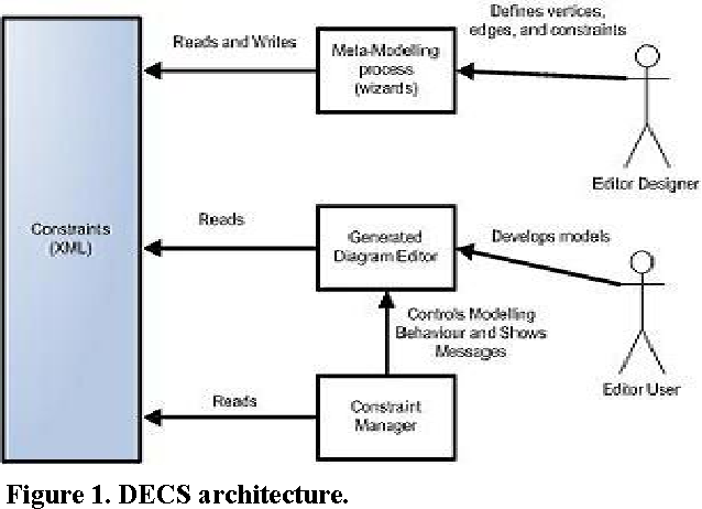 Constraint Specification By Example In A Meta Case Tool Semantic