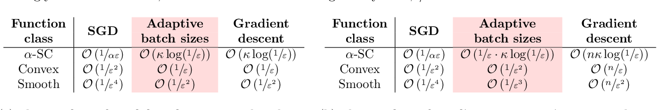Figure 1 for Improving the convergence of SGD through adaptive batch sizes