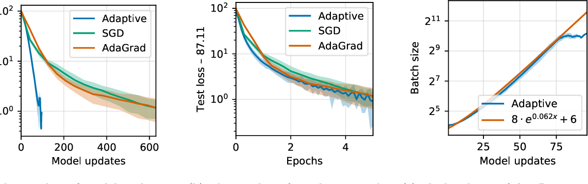 Figure 2 for Improving the convergence of SGD through adaptive batch sizes