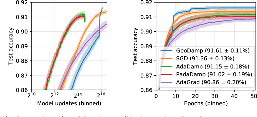 Figure 3 for Improving the convergence of SGD through adaptive batch sizes