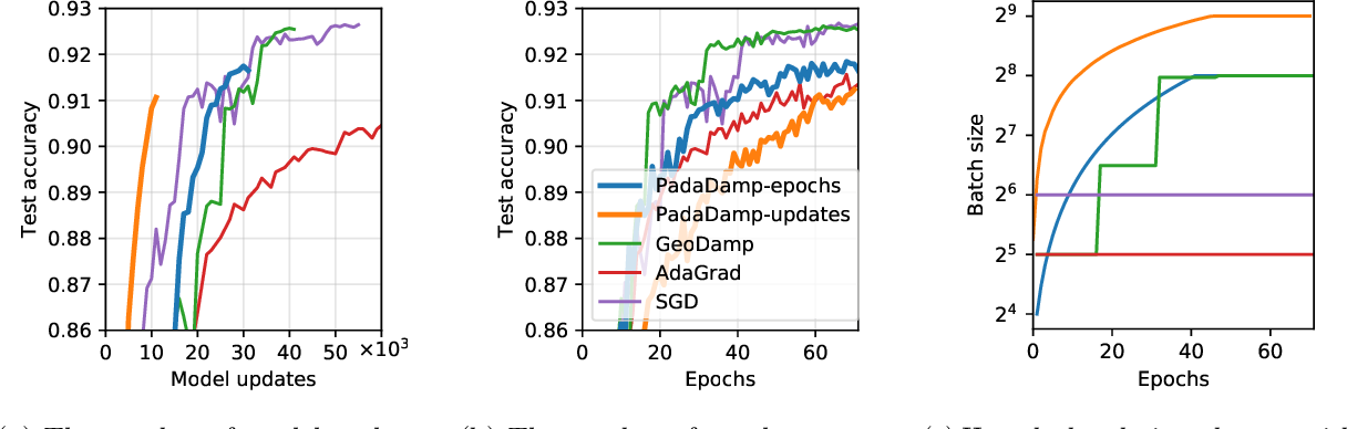 Figure 4 for Improving the convergence of SGD through adaptive batch sizes