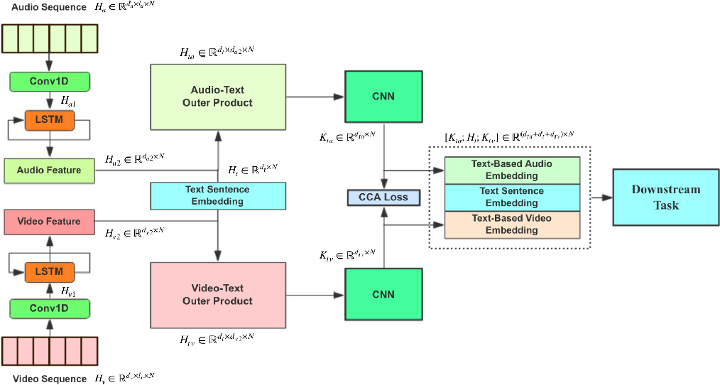 Figure 1 for Learning Relationships between Text, Audio, and Video via Deep Canonical Correlation for Multimodal Language Analysis