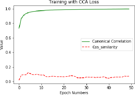 Figure 4 for Learning Relationships between Text, Audio, and Video via Deep Canonical Correlation for Multimodal Language Analysis