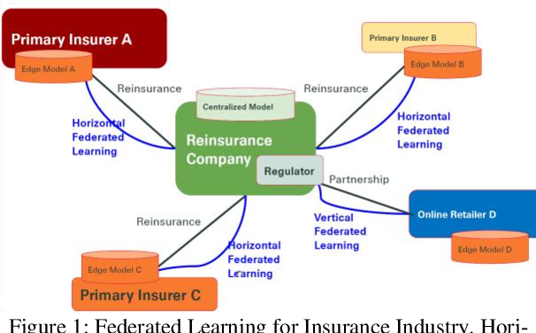 Figure 1 for Interpret Federated Learning with Shapley Values