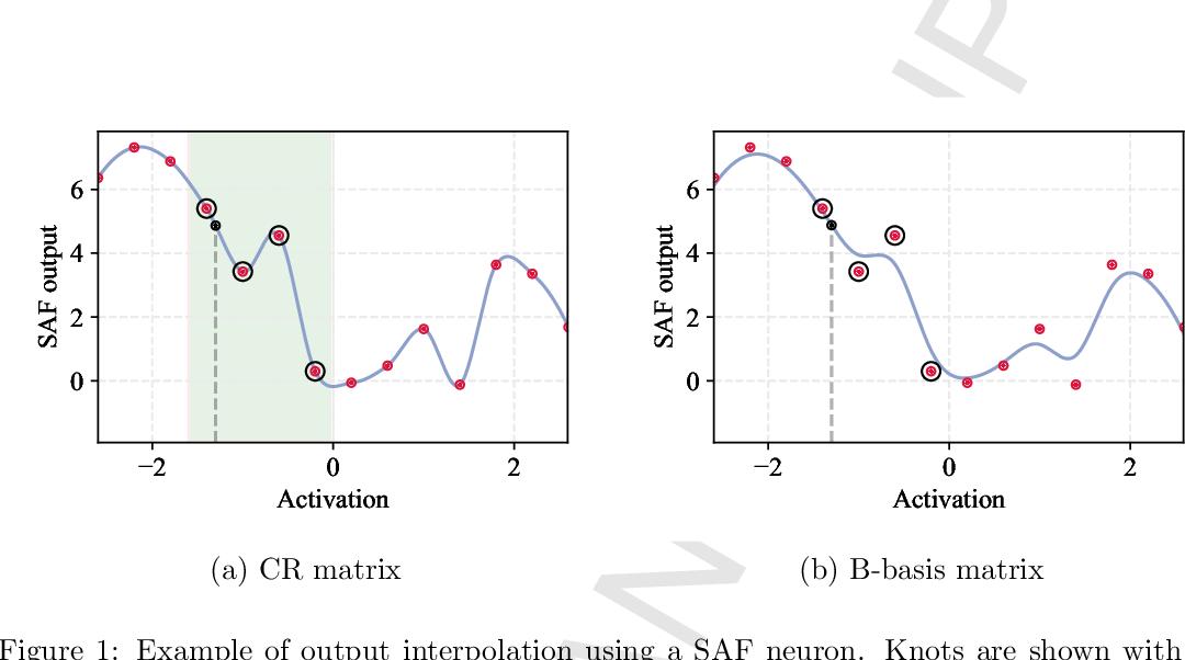 Figure 1 for Kafnets: kernel-based non-parametric activation functions for neural networks