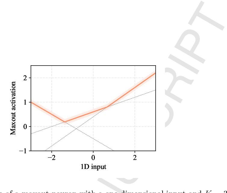 Figure 2 for Kafnets: kernel-based non-parametric activation functions for neural networks