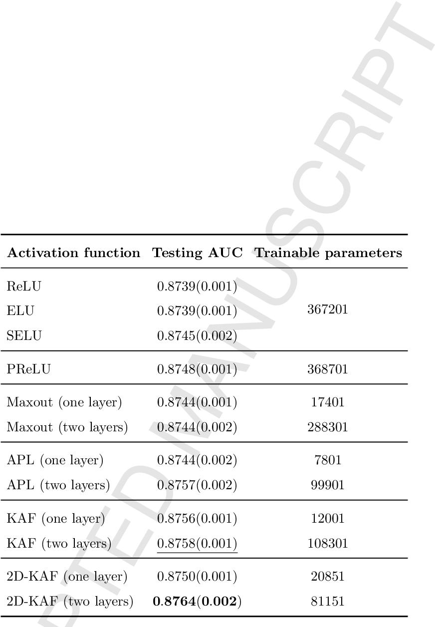 Figure 3 for Kafnets: kernel-based non-parametric activation functions for neural networks