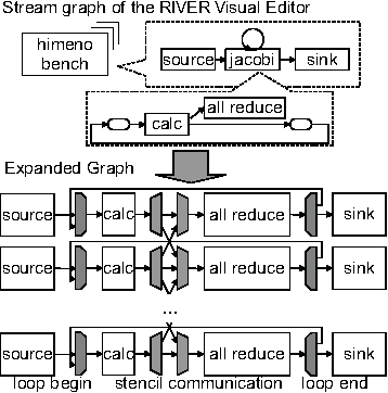 Figure 3. An example of stream graph expansion.