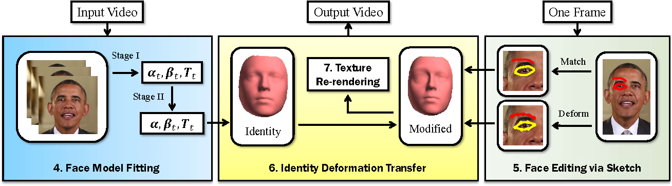 Figure 1 for Sketch-Based Face Editing in Videos Using Identity Deformation Transfer