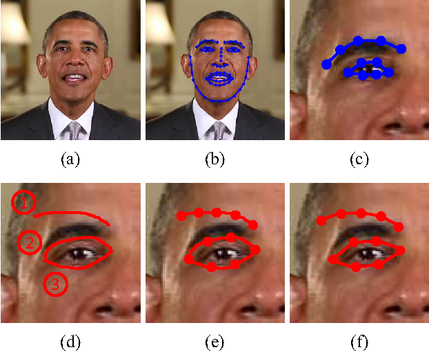 Figure 3 for Sketch-Based Face Editing in Videos Using Identity Deformation Transfer