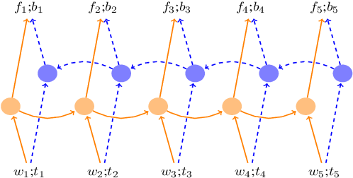 Figure 1 for Incremental Parsing with Minimal Features Using Bi-Directional LSTM