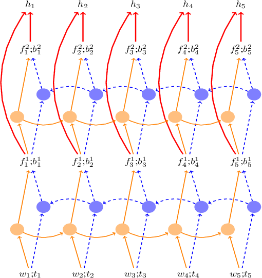 Figure 3 for Incremental Parsing with Minimal Features Using Bi-Directional LSTM