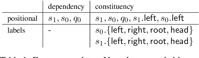 Figure 2 for Incremental Parsing with Minimal Features Using Bi-Directional LSTM