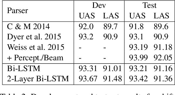 Figure 4 for Incremental Parsing with Minimal Features Using Bi-Directional LSTM