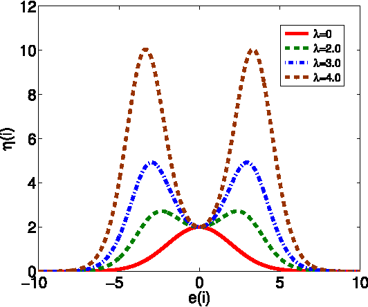 Figure 2 for Kernel Risk-Sensitive Loss: Definition, Properties and Application to Robust Adaptive Filtering