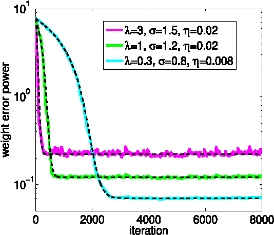 Figure 3 for Kernel Risk-Sensitive Loss: Definition, Properties and Application to Robust Adaptive Filtering