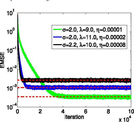Figure 4 for Kernel Risk-Sensitive Loss: Definition, Properties and Application to Robust Adaptive Filtering