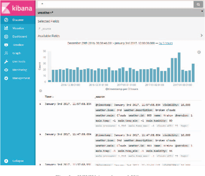 Figure 9 from Building an IoT Data Hub with Elasticsearch