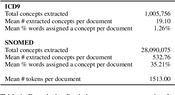 Figure 2 for Clinical Concept Extraction for Document-Level Coding
