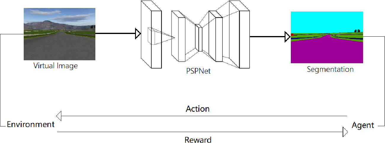 Figure 1 for Autonomous Driving in Reality with Reinforcement Learning and Image Translation