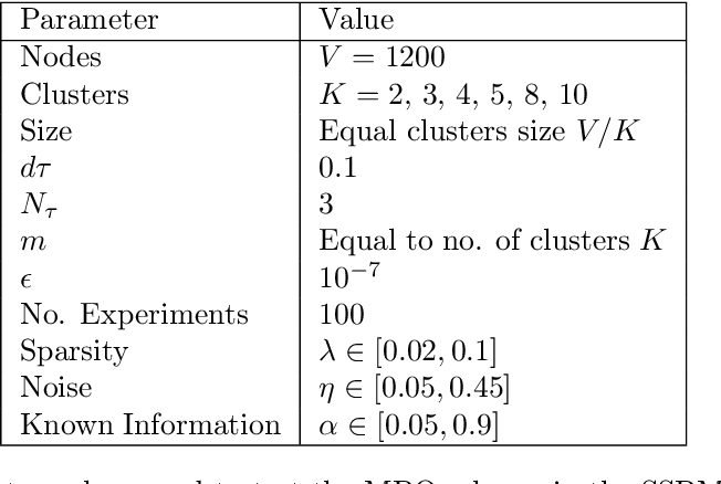 Figure 3 for An MBO scheme for clustering and semi-supervised clustering of signed networks