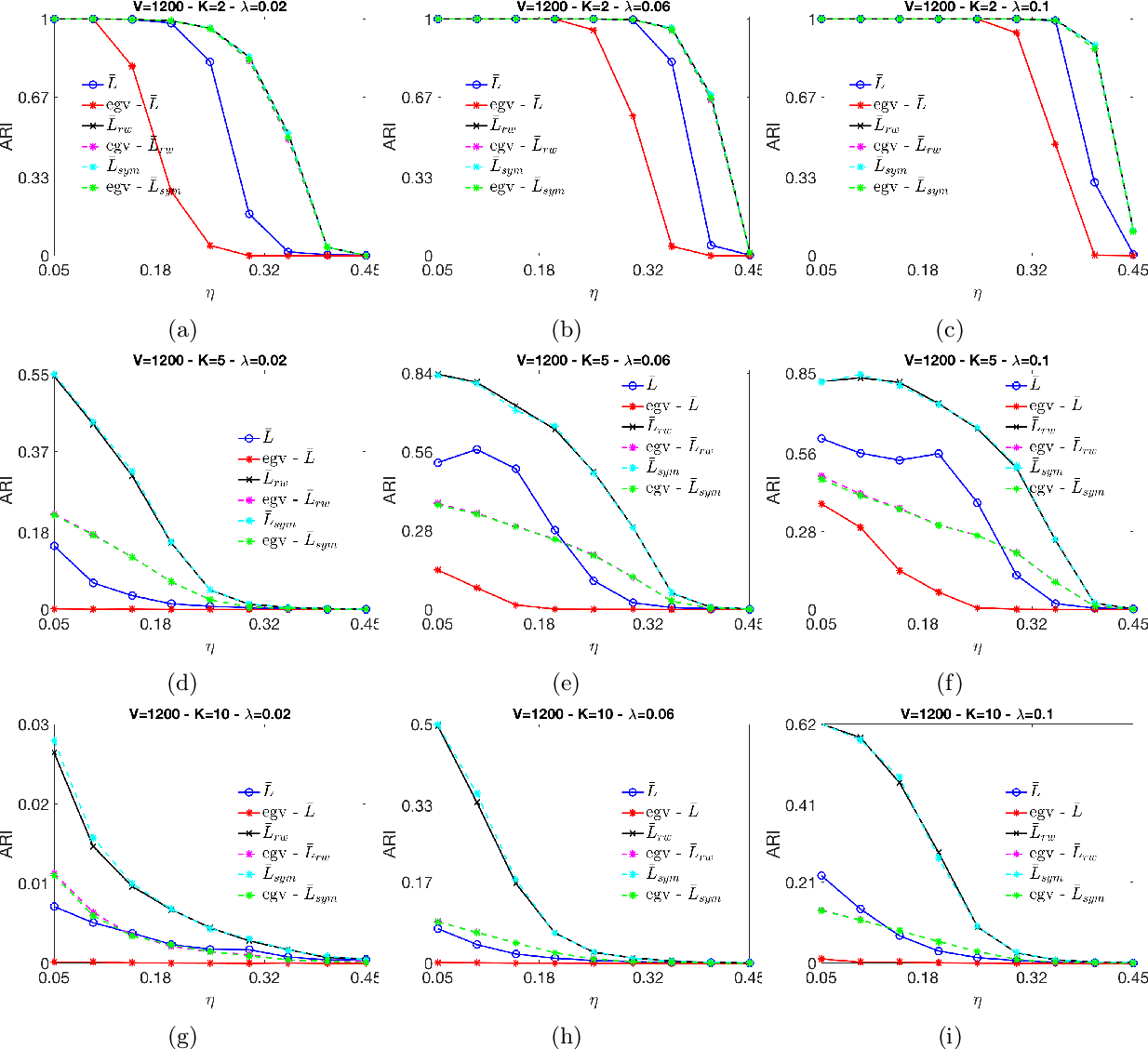 Figure 4 for An MBO scheme for clustering and semi-supervised clustering of signed networks