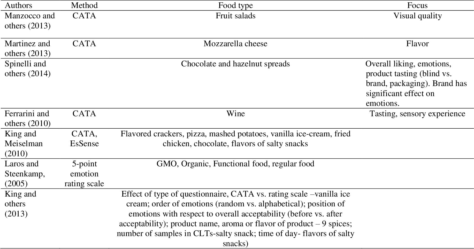 PDF] Modeling Relationships Among Affective Measures of Food