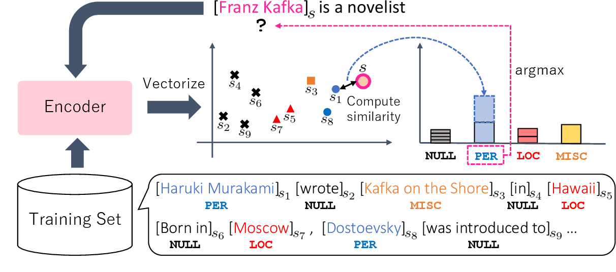 Figure 1 for Instance-Based Learning of Span Representations: A Case Study through Named Entity Recognition