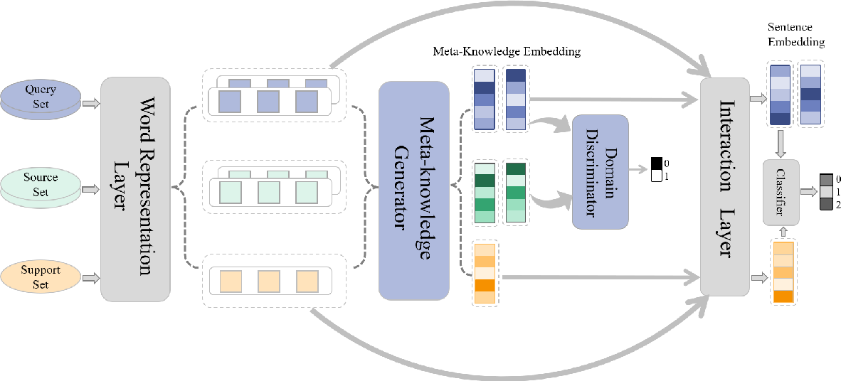 Figure 1 for Meta-Learning Adversarial Domain Adaptation Network for Few-Shot Text Classification