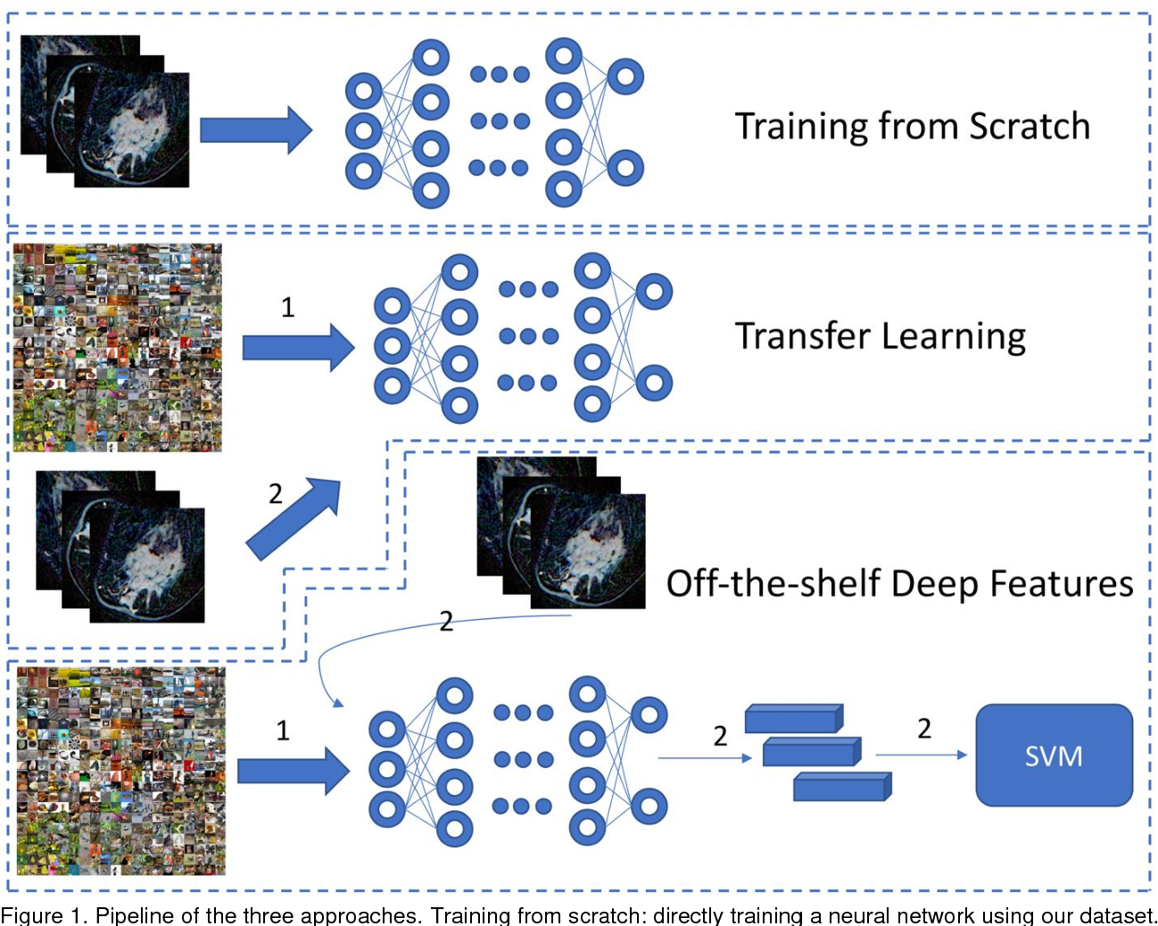 Figure 1 for Deep Learning for identifying radiogenomic associations in breast cancer