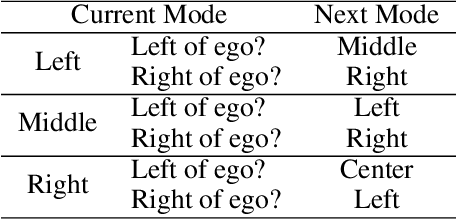 Figure 2 for Learning Latent Representations to Influence Multi-Agent Interaction