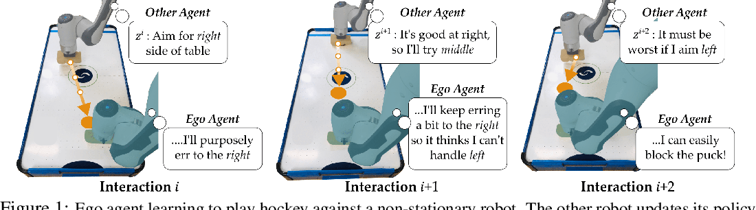 Figure 1 for Learning Latent Representations to Influence Multi-Agent Interaction