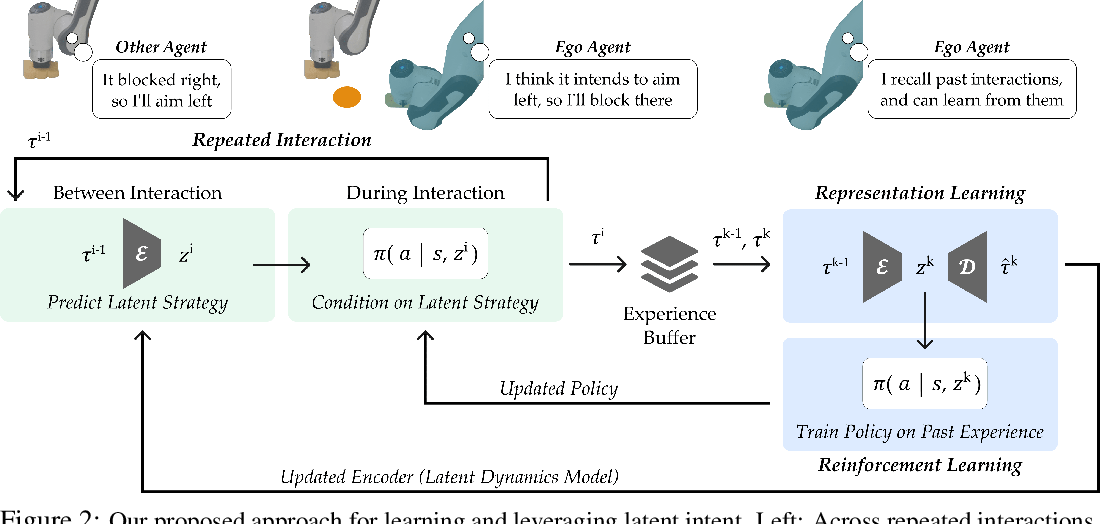 Figure 3 for Learning Latent Representations to Influence Multi-Agent Interaction