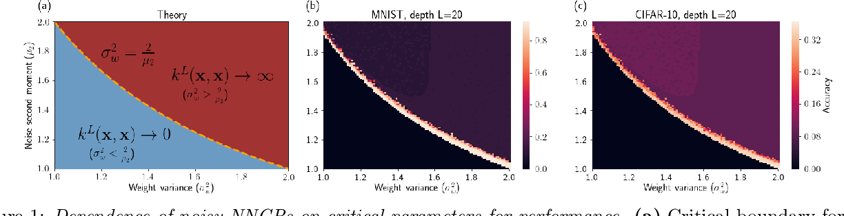 Figure 1 for On the expected behaviour of noise regularised deep neural networks as Gaussian processes