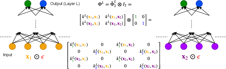 Figure 3 for On the expected behaviour of noise regularised deep neural networks as Gaussian processes
