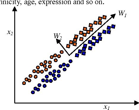 Figure 1 from Principal component analysis of gender, ethnicity, age