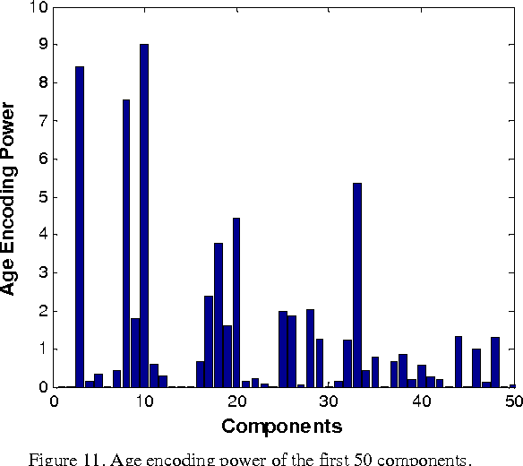 Figure 11 from Principal component analysis of gender, ethnicity
