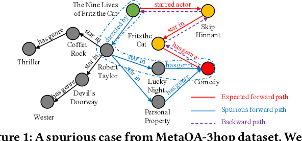 Figure 1 for Improving Multi-hop Knowledge Base Question Answering by Learning Intermediate Supervision Signals