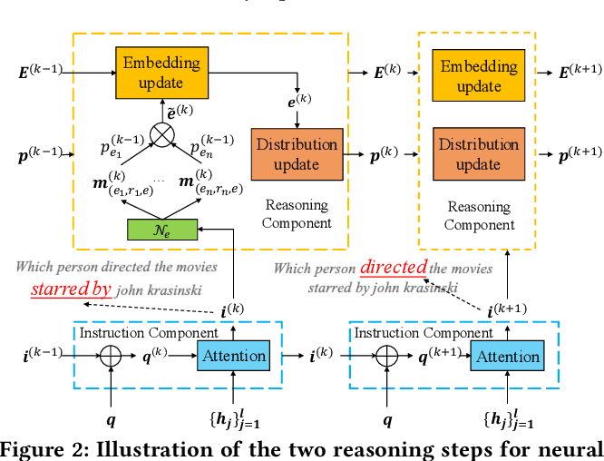Figure 3 for Improving Multi-hop Knowledge Base Question Answering by Learning Intermediate Supervision Signals