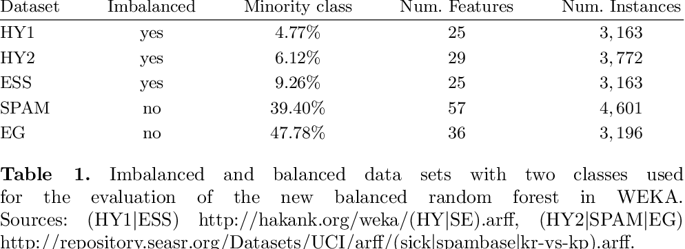 Figure 1 for The Random Forest Classifier in WEKA: Discussion and New Developments for Imbalanced Data