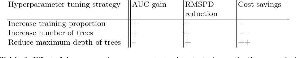 Figure 2 for Generalising Random Forest Parameter Optimisation to Include Stability and Cost