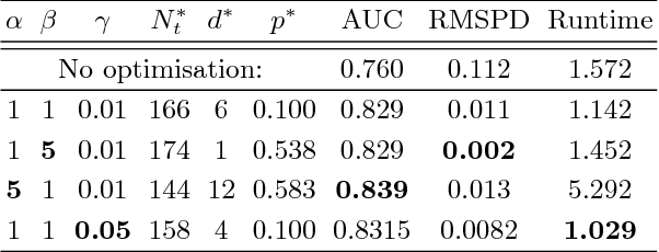 Figure 4 for Generalising Random Forest Parameter Optimisation to Include Stability and Cost