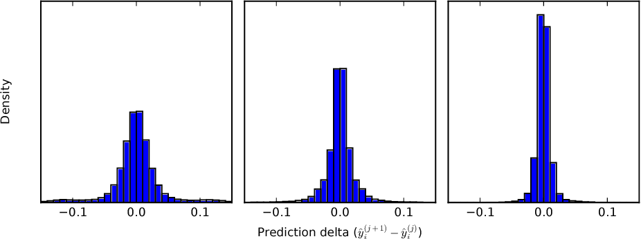 Figure 3 for Generalising Random Forest Parameter Optimisation to Include Stability and Cost