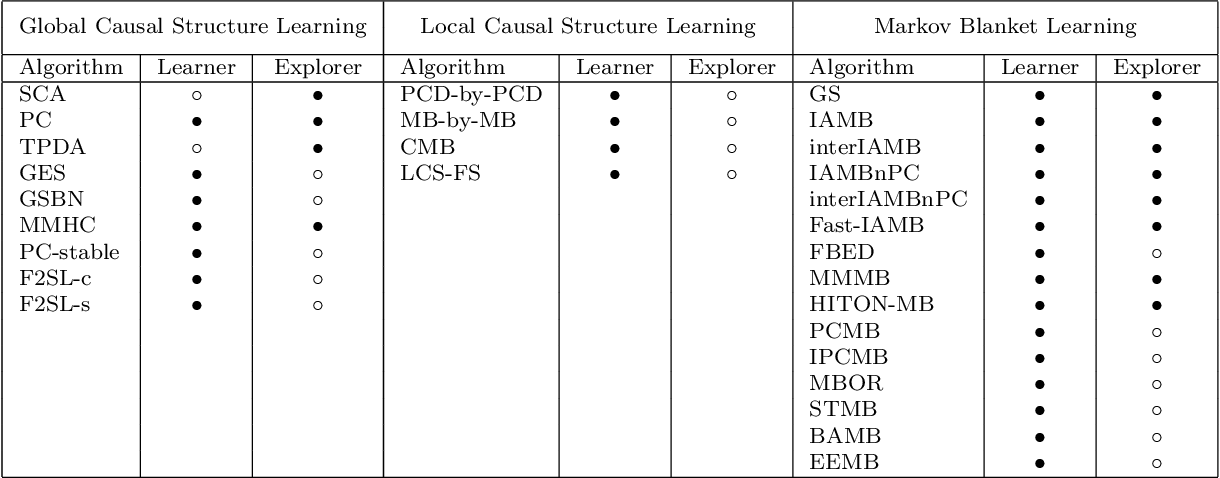 Figure 4 for Causal Learner: A Toolbox for Causal Structure and Markov Blanket Learning