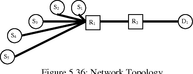 figure 5.36