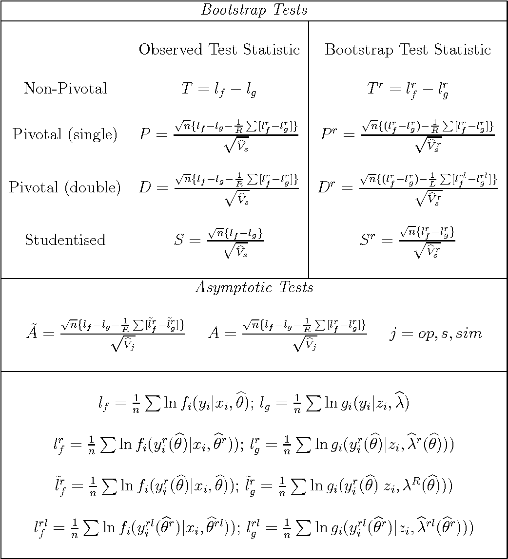 Non-Nested Models and the Likelihood Ratio Statistic   A Comparison of  Simulation and Bootstrap Based Tests - Semantic Scholar 027e335167