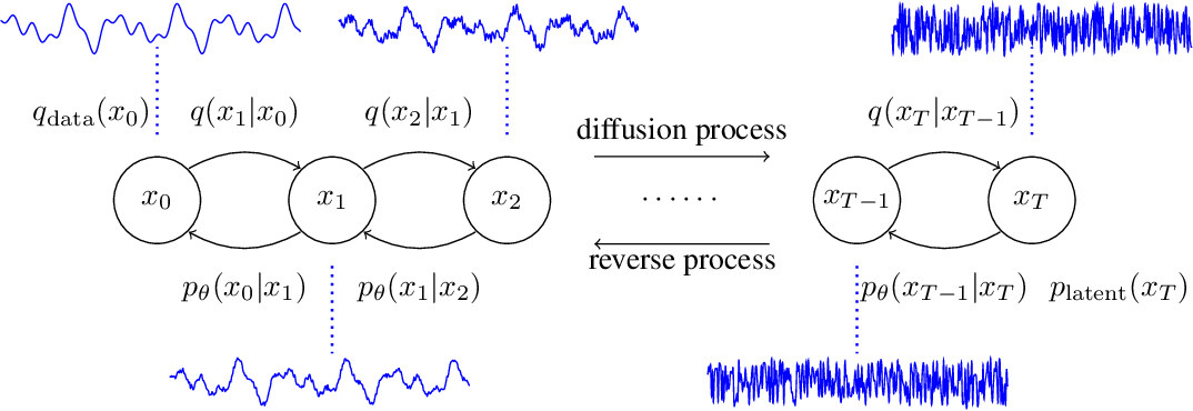 Figure 1 for DiffWave: A Versatile Diffusion Model for Audio Synthesis