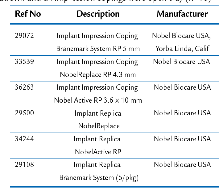 Table I. Implant components tested. All components were regular platform and all impression copings were open tray (n=10)