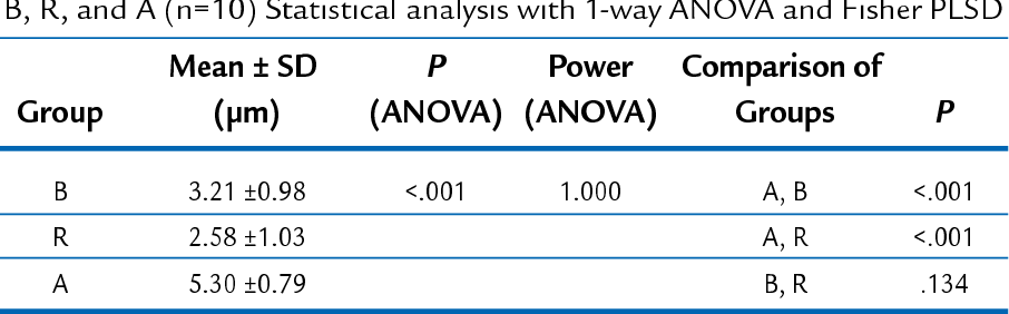 Table III. Mean rotational positioning and standard deviation for groups B, R, and A (n=10) Statistical analysis with 1-way ANOVA and Fisher PLSD